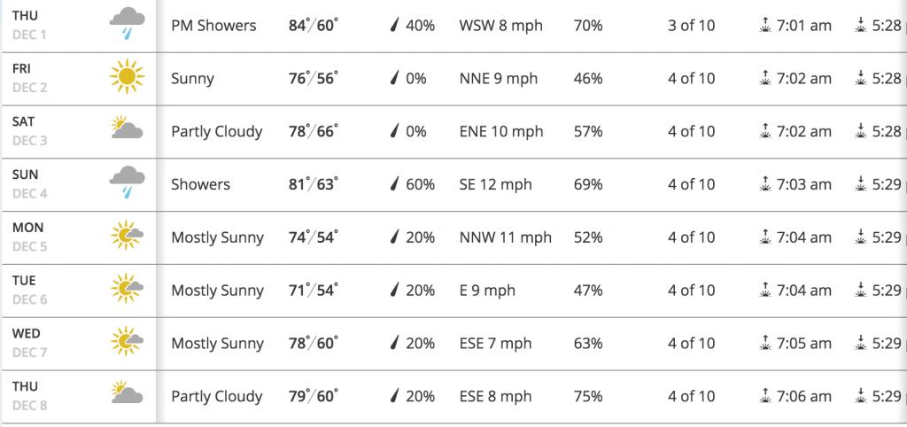 フロリダ、オーランドWDWの気候、服装